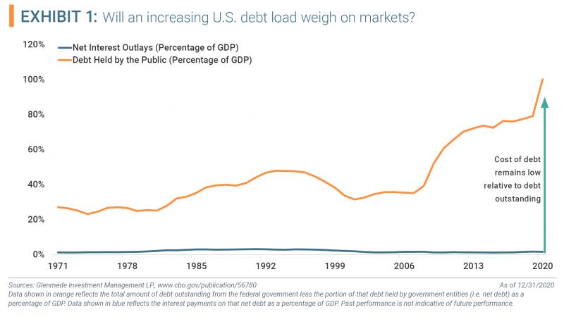 Exhibit 1 - Will an increasing U.S. debt load weigh on markets?
