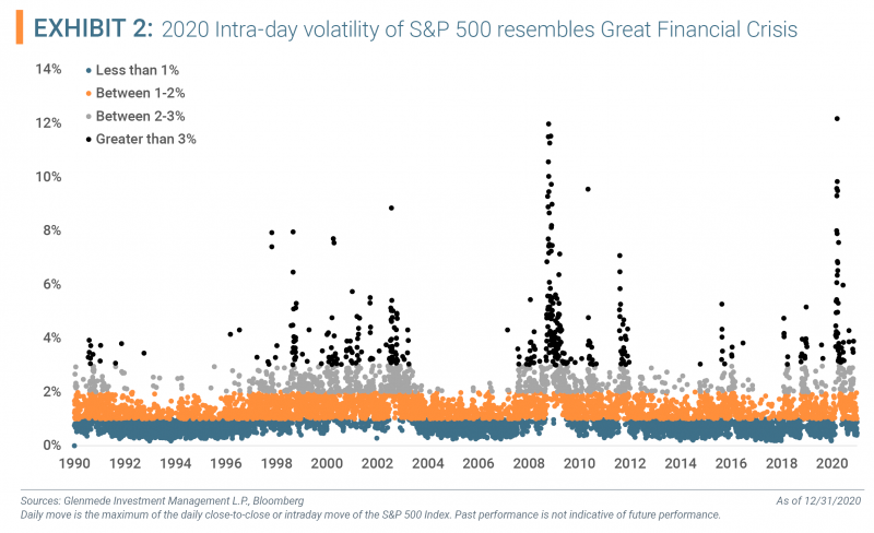 Exhibit 2 - 2020 intra-day volatility of S&P 500 resembles Great Financial Crisis
