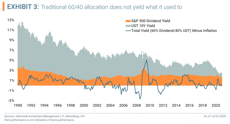 Exhibit 3 - Traditional 60/40 allocation does not yield what it used to