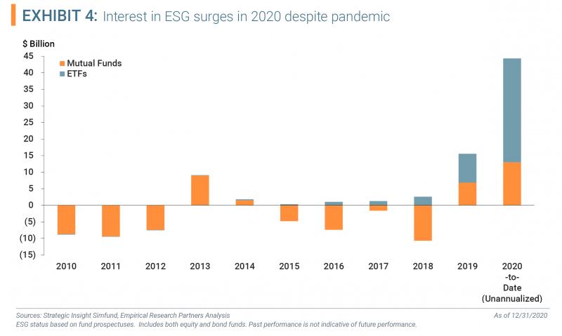 Exhibit 4 - Interest in ESG surges in 2020 despite pandemic