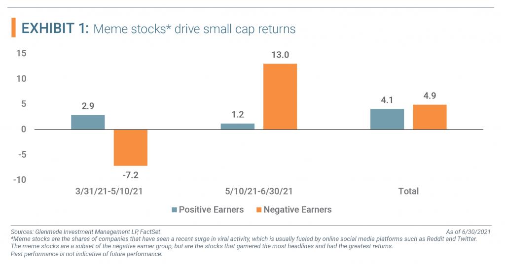 Meme Stocks drive small cap returns