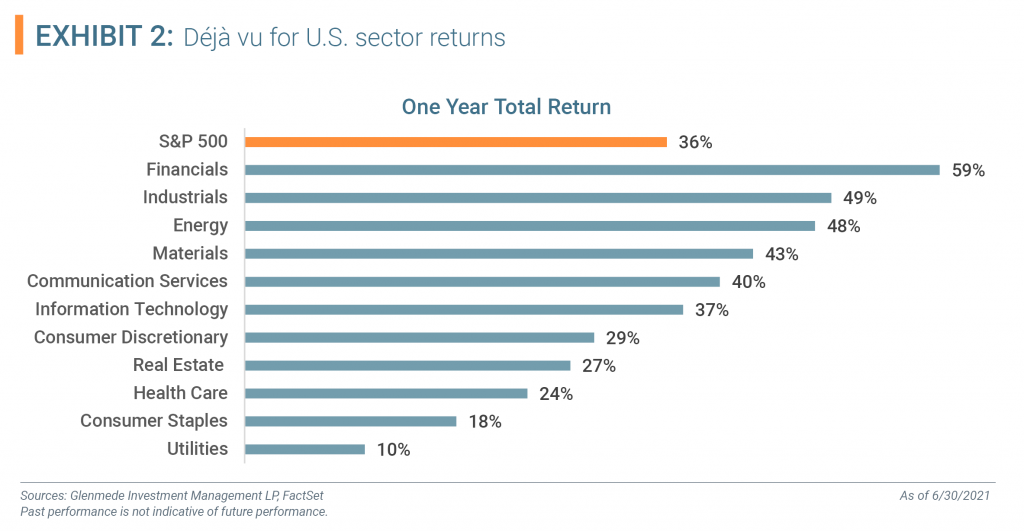One Year Total Returns of Sector Returns