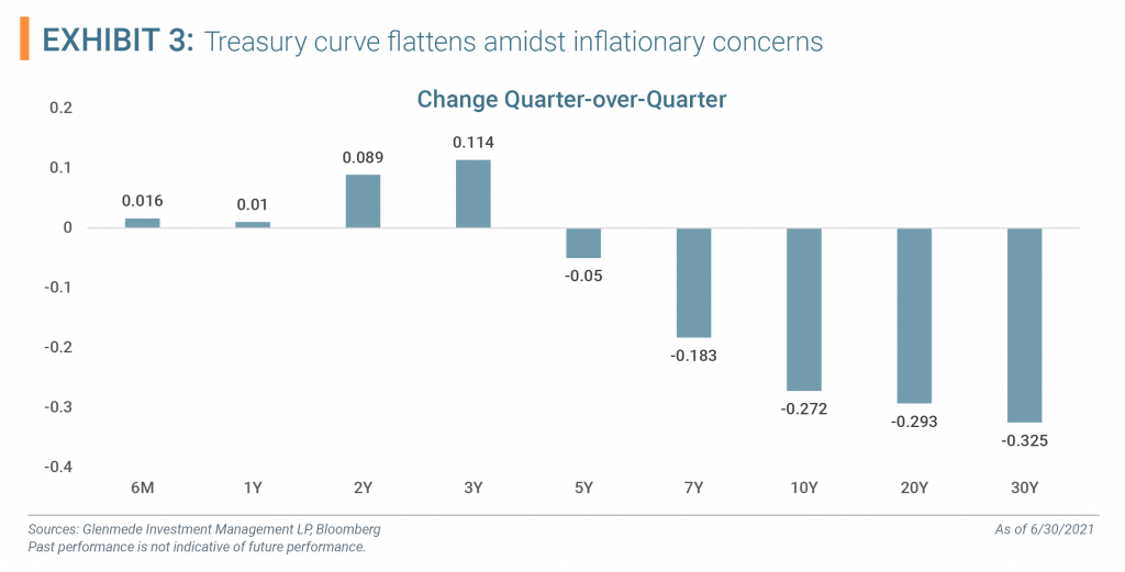 chart Treasury curve flattens amidst inflationary concerns