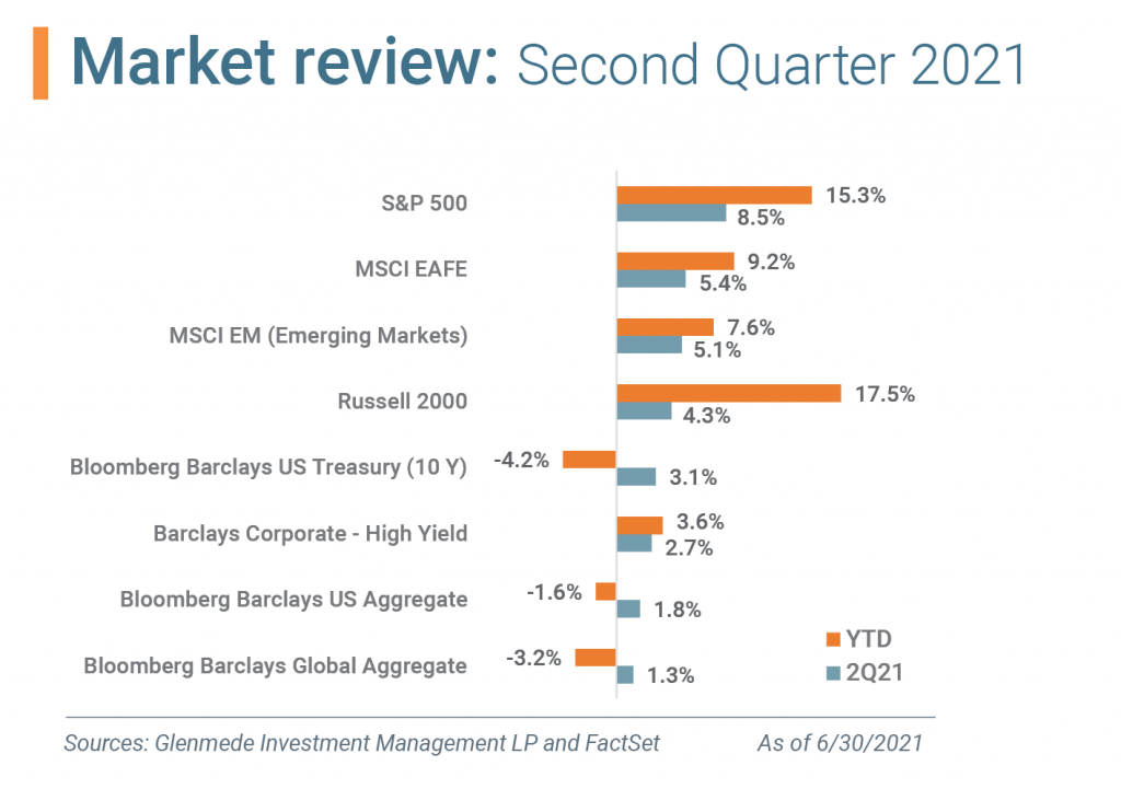 chart Market Review First Quarter 2021